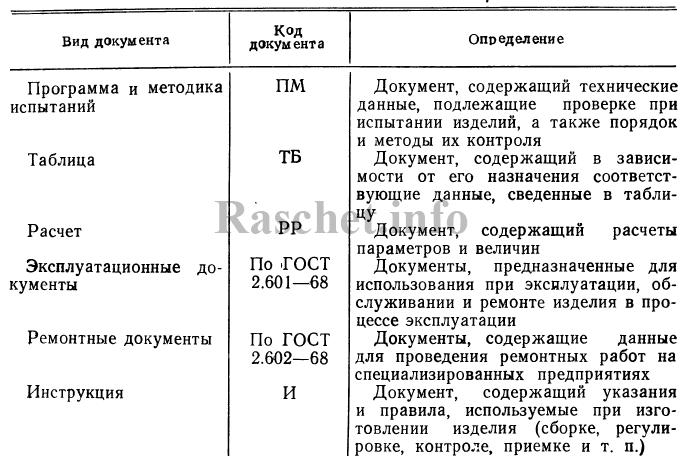 Таблица 1 - Виды конструкторских документов по ГОСТ 2.102-2013 (окончание)