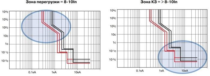 Зона перегрузки и зона короткого замыкания (КЗ)