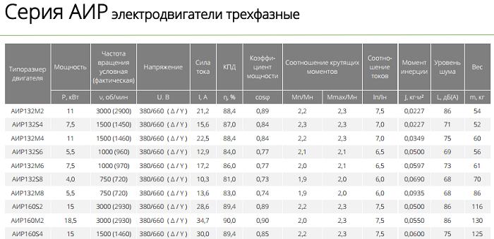 Таблица 1 - Технические характеристики электродвигателей типа АИР