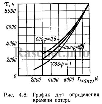 Рис.4.8 - График для определения времени потерь