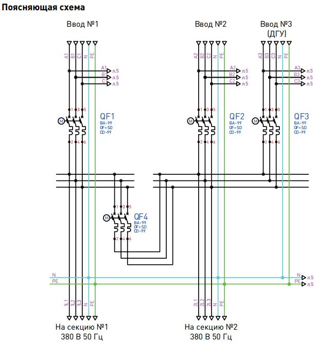 Поясняющая схема АВР на два рабочих ввода с секционированием + ДГУ