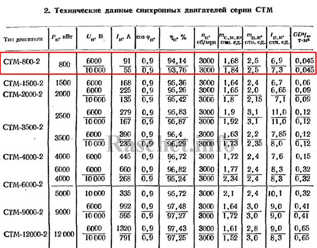 Таблица 2 - Технические данные синхронных двигателей серии СТМ