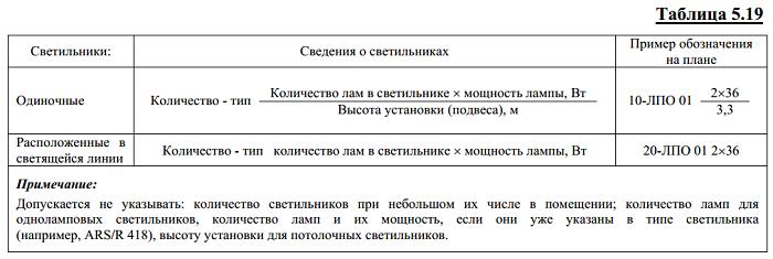 Таблица 5.19 - Сведения о светильниках