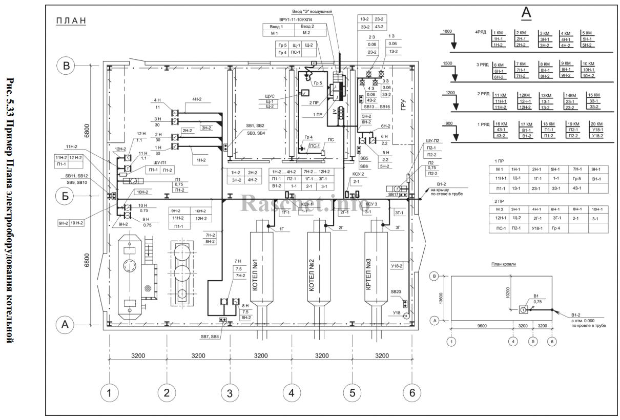 Пример оформления плана электрооборудования и прокладки электрических сетей