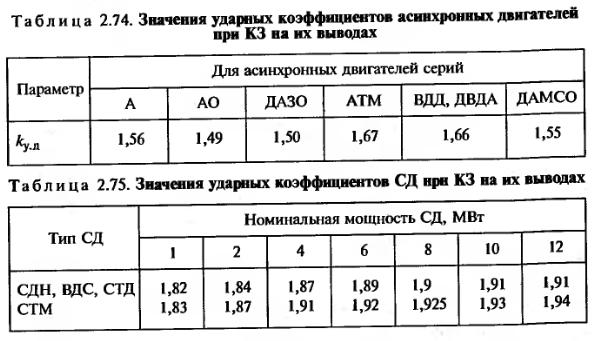Значения ударных коэффициентов асинхронных и синхронных двигателей