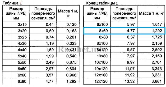 Таблица 1 ГОСТ 15176-89 - Погонная масса алюминиевых шин