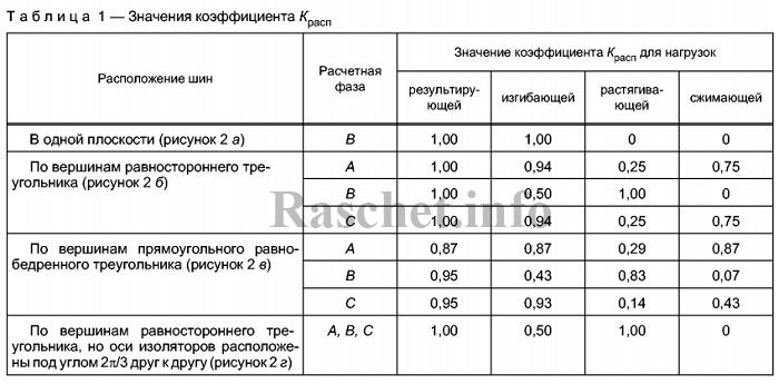 Таблица 1 ГОСТ Р 52736-2007