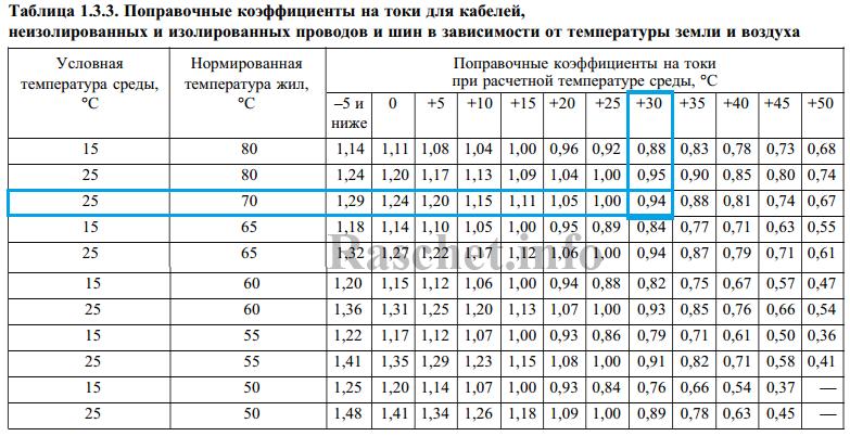 ПУЭ 7-издание таблица 1.3.3