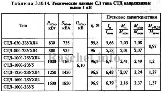 Таблица 3.10.14 - Характеристики синхронных двигателей серии СТД