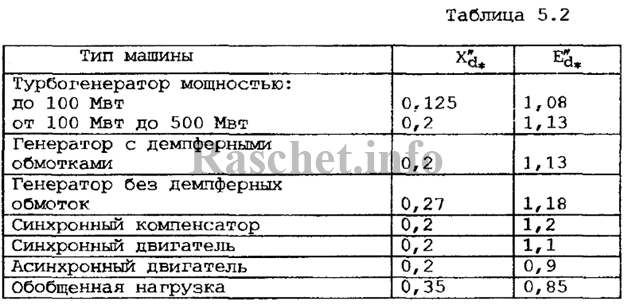 Таблица 5.2 - Значения сверхпереходного сопротивления двигателей
