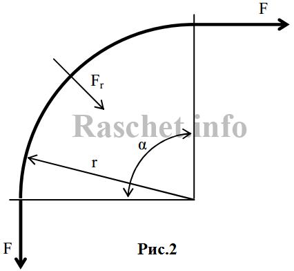 Рис2 - Радиальная нагрузка при тяжении кабелей