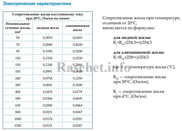 Значения активного сопротивления кабелей с изоляцией из СПЭ от компании Estralin
