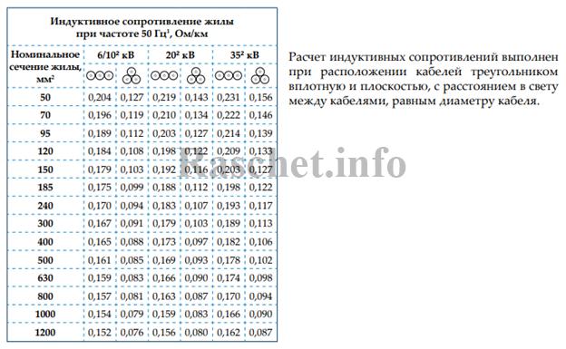 Значения индуктивного сопротивления кабелей с изоляцией из СПЭ от компании Estralin