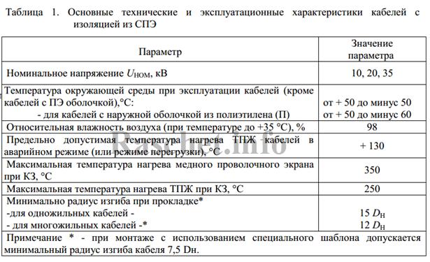 Таблица 1 - Основные технические характеристики кабелей с изоляцией из СПЭ