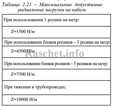 Таблица 2.21 - Максимальные допустимые радиальные нагрузки на кабель