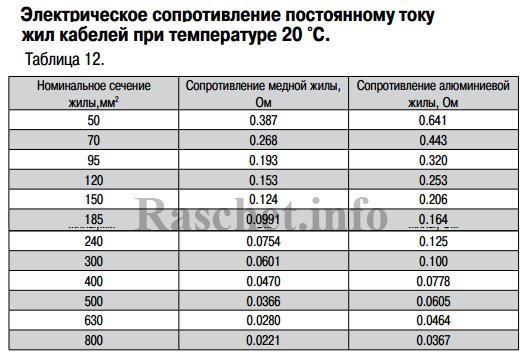 Таблица 12 - Значения активного сопротивления кабелей с изоляцией из СПЭ согласно ГОСТ 22483-2012