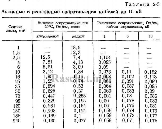 Таблица 2.5 - Активные и реактивные сопротивления кабелей до 10 кВ