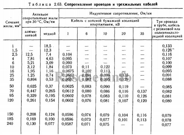 Таблица 2.63 - Сопротивление проводов и трехжильных кабелей