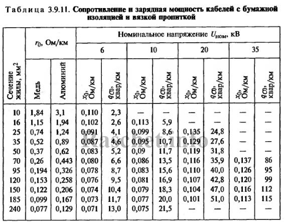 Таблица 3.9.11 - Сопротивление и зарядная мощность кабелей с бумажной изоляцией и вязкой пропиткой