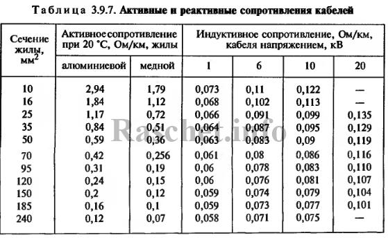 Таблица 3.9.7 - Активные и реактивные сопротивления кабелей