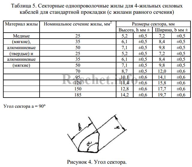 Таблица 5 — Секторные однопроволочные жилы для 4-жильных силовых кабелей для стандартной прокладки