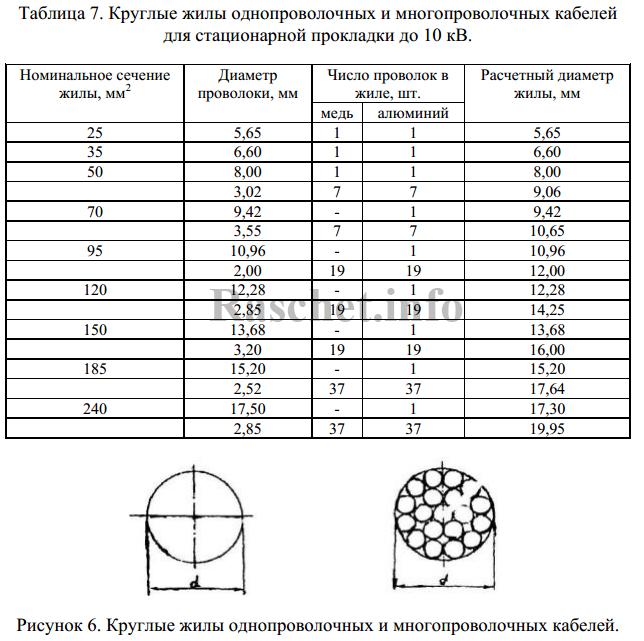 Таблица 7 — Круглые жилы однопроволочных и многопроволочных кабелей для стационарной прокладки до 10 кВ