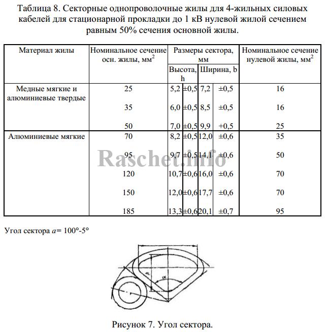Таблица 8 — Секторные однопроволочные жилы для 4-жильных силовых кабелей для стационарной прокладки до 1 кВ