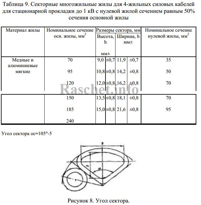 Таблица 9 — Секторные многожильные жилы для 4-жильных силовых кабелей для стационарной прокладки до 1 кВ
