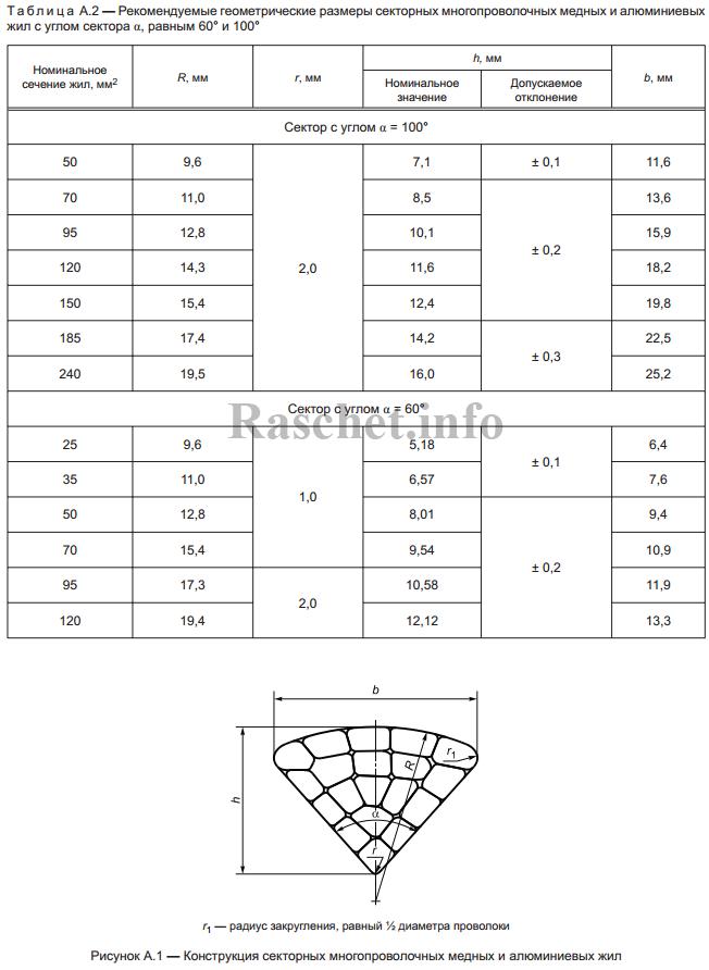 Таблица А.2 — Рекомендуемые геометрические размеры секторных многопроволочных медных и алюминиевых жил с углом сектора α, равным 60°, 100°