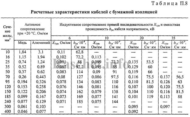 Таблица П.8 - Расчетные характеристики кабелей с бумажной изоляцией
