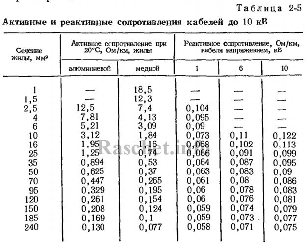 Таблица 2-5 - Активное и индуктивное сопротивление кабелей до 10 кВ