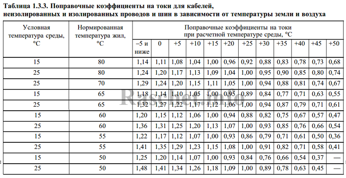 ПУЭ таблица 1.3.3