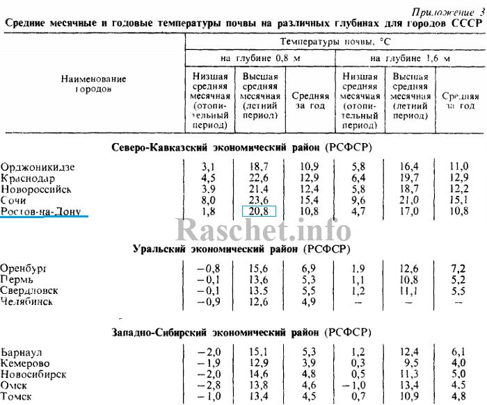 Определяем по справочному пособию по проектированию «Водяные тепловые сети» расчетную температуру почвы