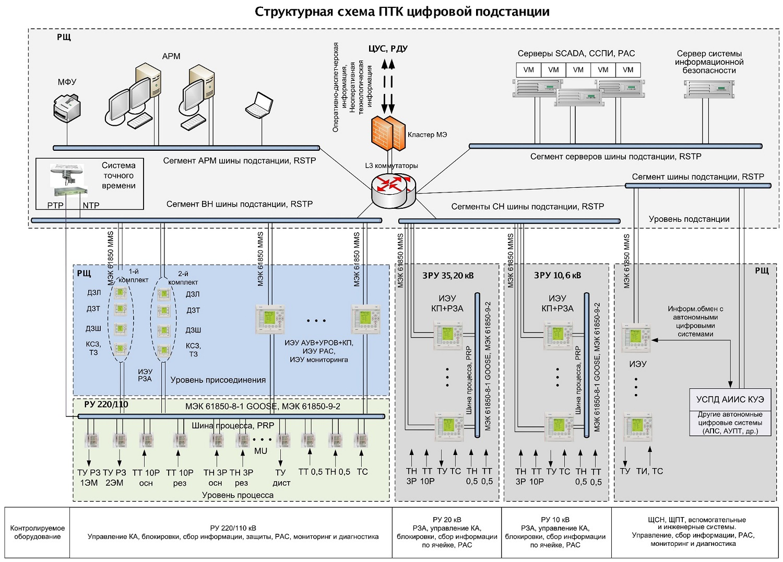 Структурная схема ПТК цифровой подстанции