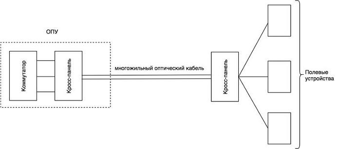 Принципиальная схема подключения полевых устройств к ЛВС шины процесса