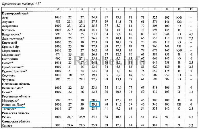Определяем по СП 131.13330.2018 таблица 4.1 расчетную температуру воздуха