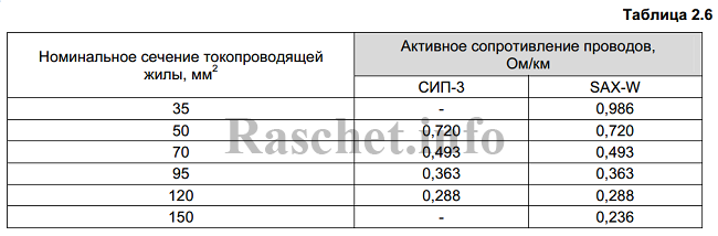 Таблица 2.6 - Активные сопротивления для проводов СИП-3 от компании ENSTO