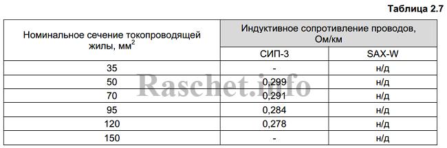 Таблица 2.7 - Индуктивные сопротивления для проводов СИП-3 от компании ENSTO