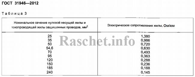 Таблица 3 - Активные сопротивления для проводов СИП-3 согласно ГОСТ 31946—2012