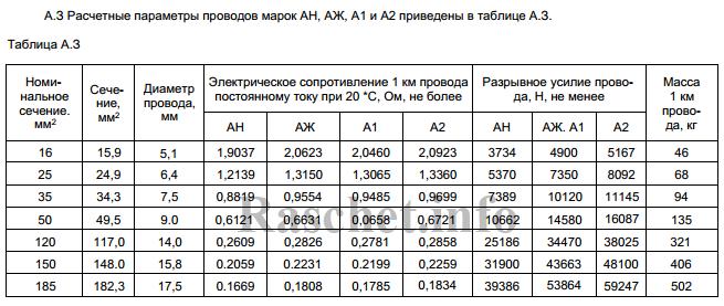 Таблица А3 - Активные сопротивления проводов марок АН, АЖ, А1, А2