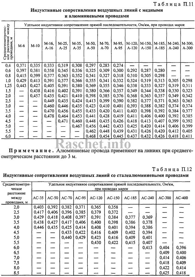 Таблицы Р1, Р2 - Индуктивные сопротивления воздушных линий с медными и алюминиевыми проводами