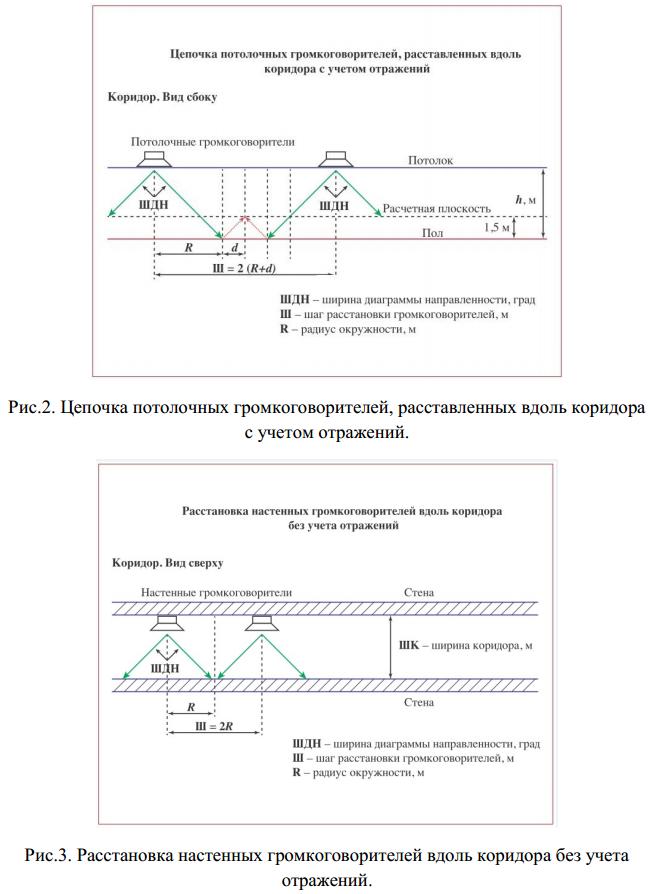 Рис.2-3 - Схемы расстановки громкоговорителей