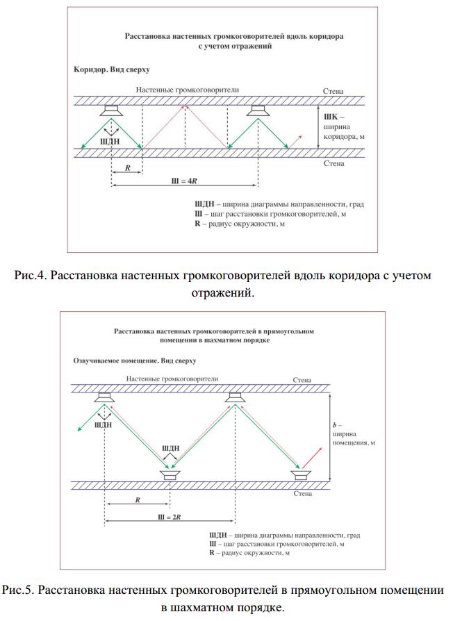 Рис.3-4 - Схемы расстановки громкоговорителей