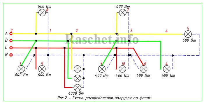 Рис.2 - Схема распределения нагрузок по фазам