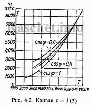Определяем время максимальных потерь (τ) по рис. 4.3