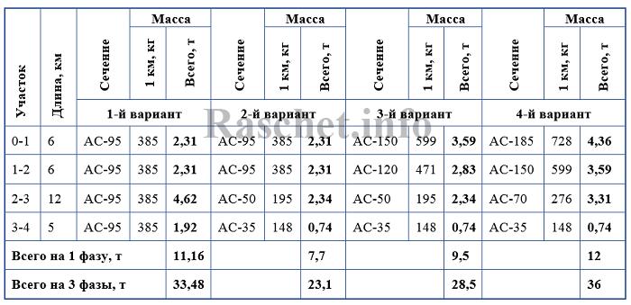 Таблица 1 – Затраты цветного металла