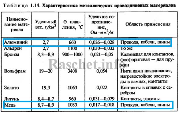 Таблица 1.14 - Характеристика металлических проводниковых материалов