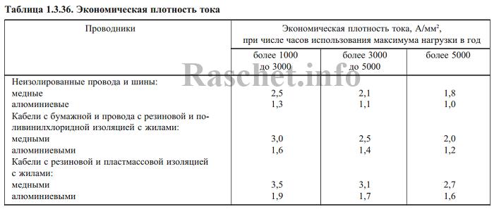ПУЭ таблица 1.3.36