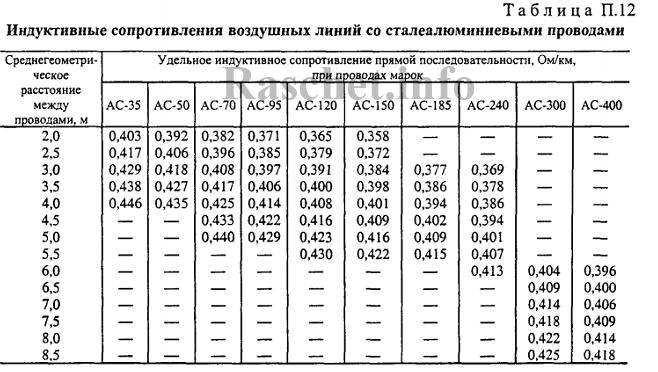 РД 153-34.0-20.527-98 таблица П12 - Индуктивные сопротивления воздушных линий