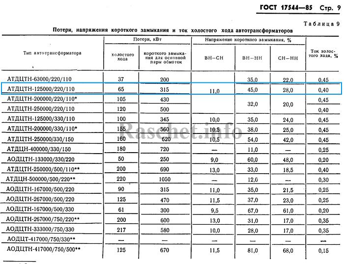 ГОСТ 17544-85 таблица 9